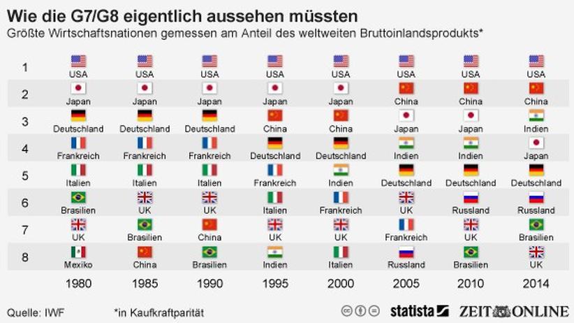 Wirtschaft, G 7, G-7-Gipfel, Bruttoinlandsprodukt, Volkswirtschaft, China, Indien, Europa, Grafik, Italien, Japan, Kanada, Schwellenland, Frankreich, USA, Brasilien, Großbritannien, Bretton Woods, Asien