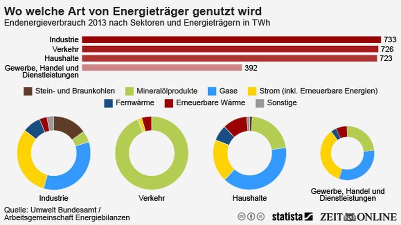 Energieverbrauch: Die Industrie spart Energie, der Verkehr nicht