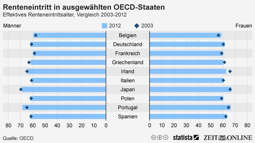 Wirtschaft, Rente, Rente, Alter, Bundesrepublik Deutschland
