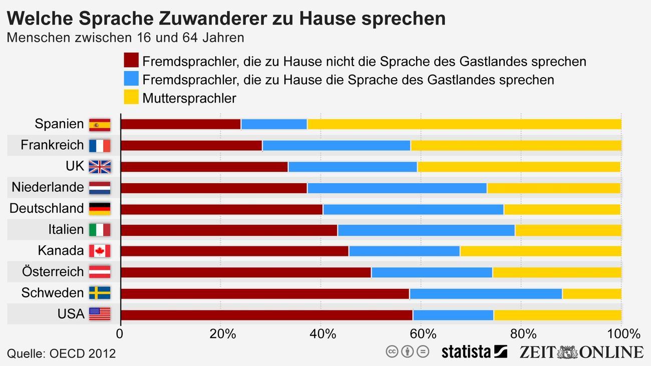 muttersprache viele zuwanderer sprechen auch zu hause deutsch zeit online. Black Bedroom Furniture Sets. Home Design Ideas