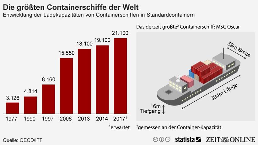 Containerschiffe: Die Mega-Boxer kommen