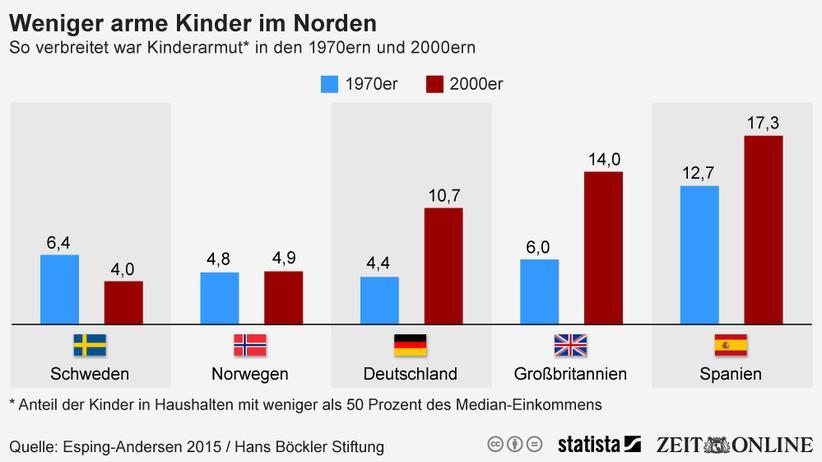 Kinderarmut: In Nordeuropa haben es Kinder besser