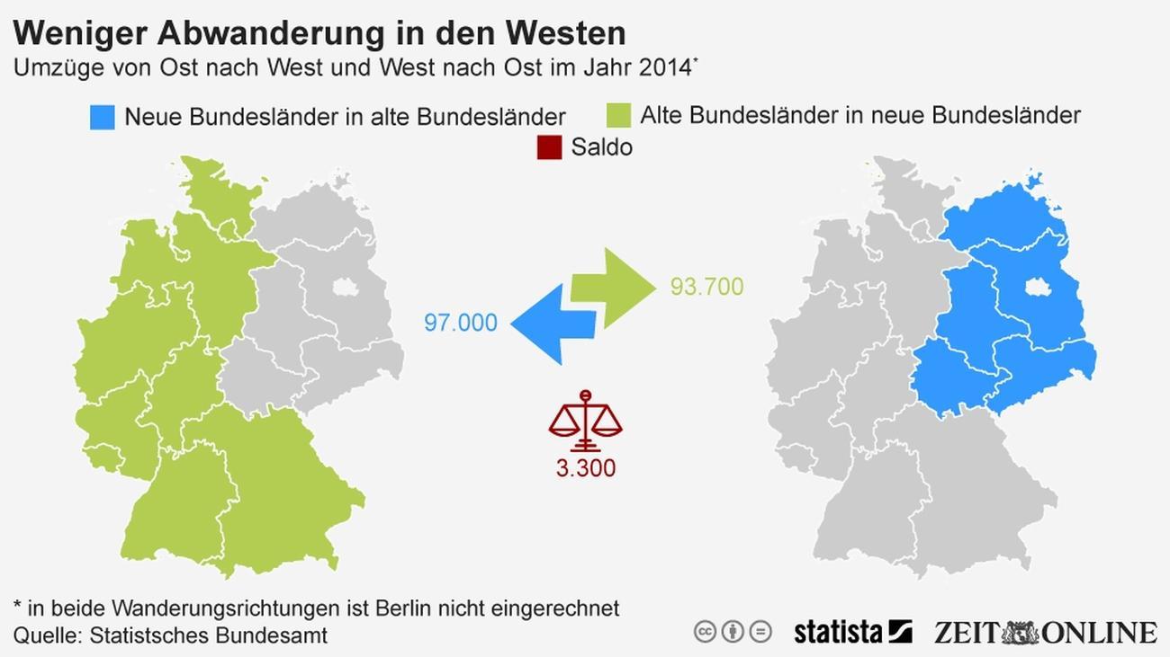 West Deutschland