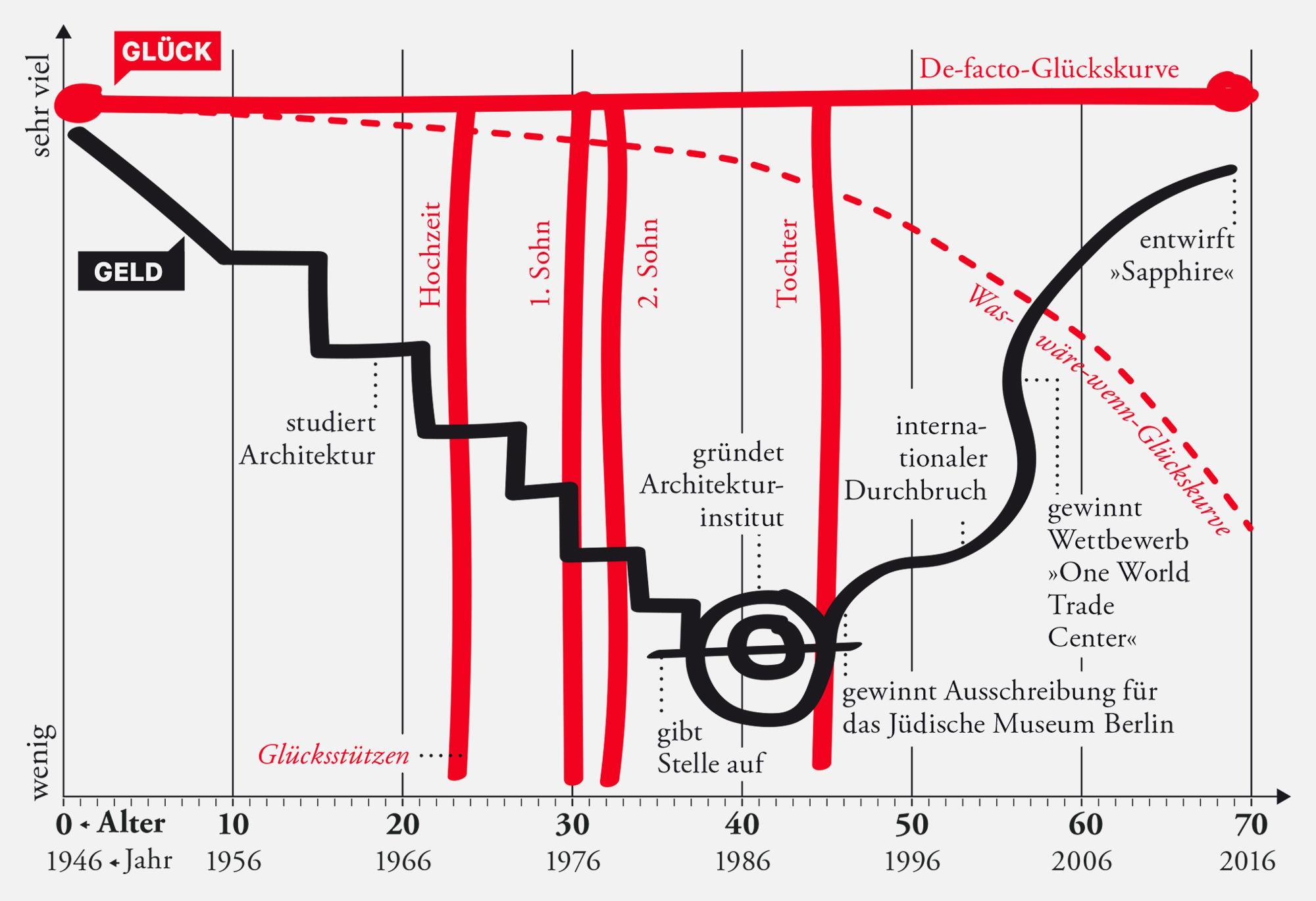 """Daniel Libeskind: """"Du solltest keine Ziele haben"""""""