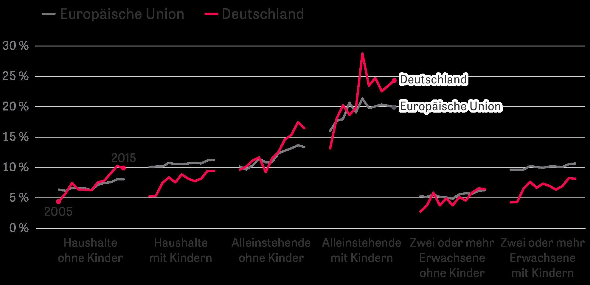 Soziale Gerechtigkeit: 2005–2015, in Prozent der Beschäftigten der jeweiligen Gruppe