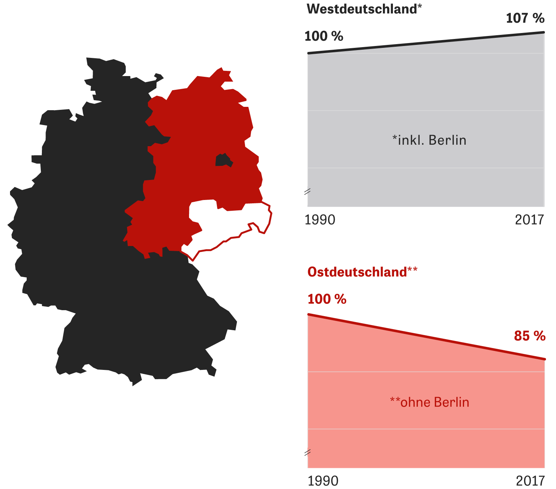 Ostdeutschland: Statistisches Bundesamt