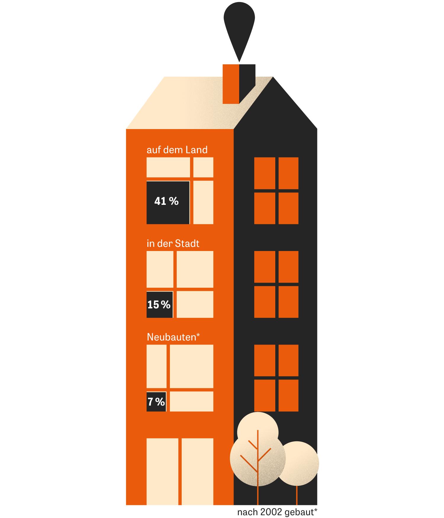 Klimapolitik: Anteil der Haushalte, die mit Öl heizen