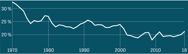 Deutschlands Bruttoinvestitionen in Prozent des BIP seit 1970