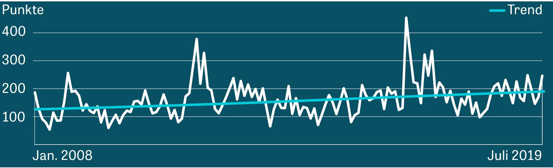 Der Index der wirtschaftspolitischen Unsicherheit steigt.