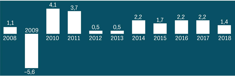 Deutschlands Wirtschaftswachstum zwischen 2008 und 2018 in Prozent