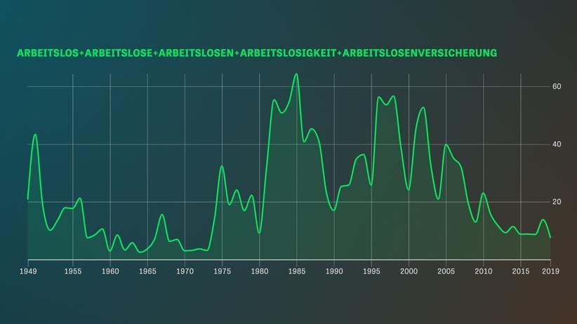Arbeitslosigkeit in Bundestagsreden: Auch die Armen haben eine Lobby