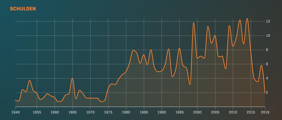 Haushalt: Über Schulden sprechen wie Helmut Schmidt