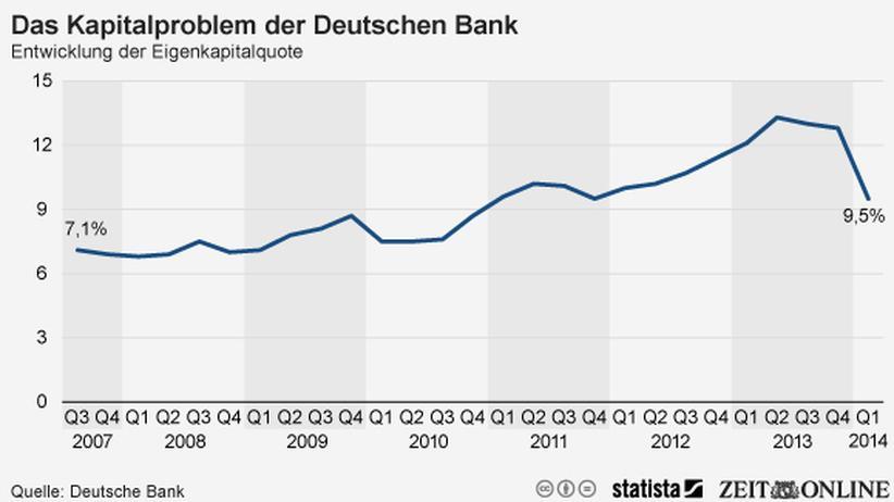 Deutsche Bank: Frisches Cash dringend benötigt