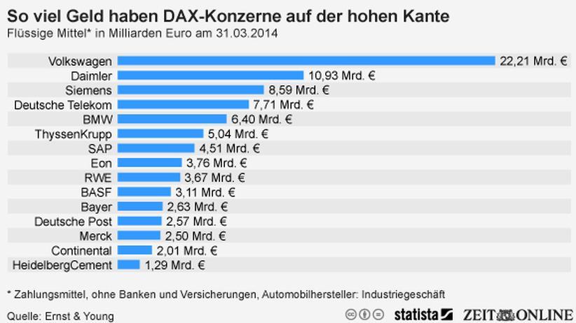 Deutscher Aktienindex: Die deutschen Konzerne schwimmen im Geld