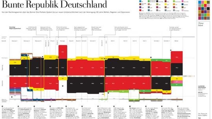 Bundestagswahlen: Klicken Sie auf das Bild, um die Grafik als PDF-Dokument herunterzuladen