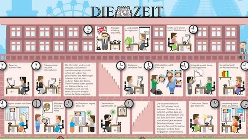 Die Produktion der ZEIT: Bitte klicken Sie auf das Bild, um die Infografik als PDF-Dokument herunterzuladen