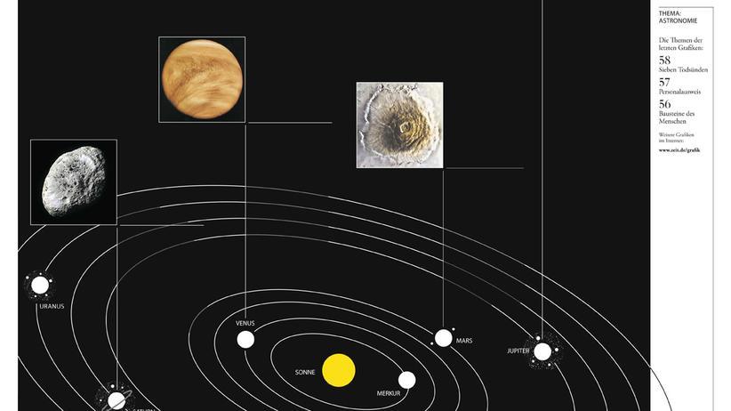 Astronomie: Die Superlative des Sonnensystems