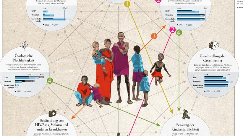 Entwicklungsziele: Die Millenniums-Aufgabe der Vereinten Nationen