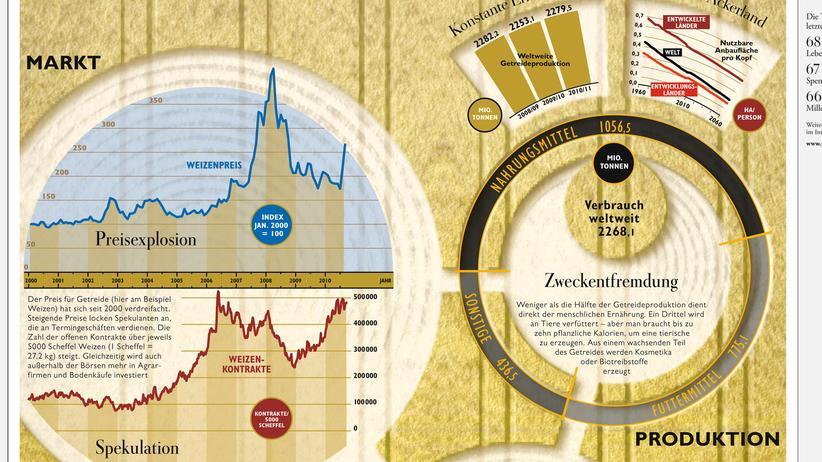 Infografik: Wird der Weizen reichen?