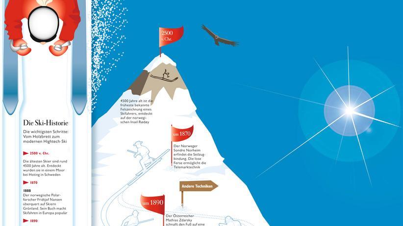 Wintersport: Die Geschichte des Skisports