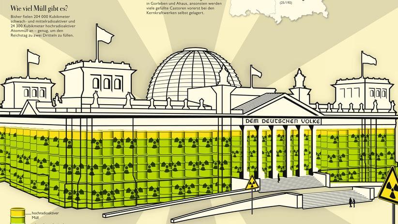 Atommüll-Infografik: Die strahlende Atomlast der Bundesrepublik