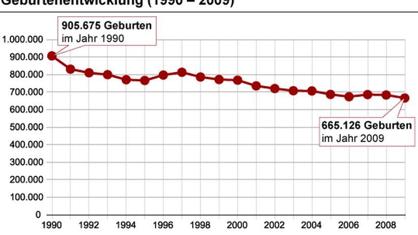 Geburtenrate: Deutschland kann auf Baby-Boom hoffen   ZEIT ...