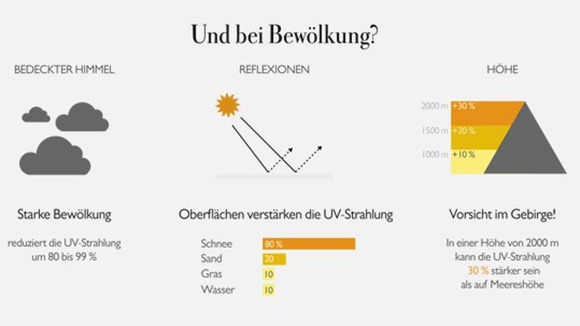 Infografik: Anleitung für den Sonnenschutz