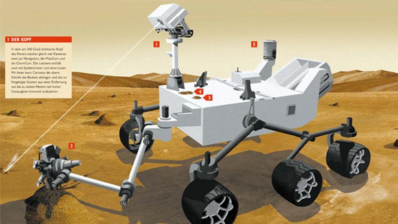 Infografik: Mobil auf dem Mars