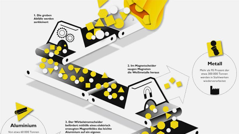 Infografik: Sauber getrennt