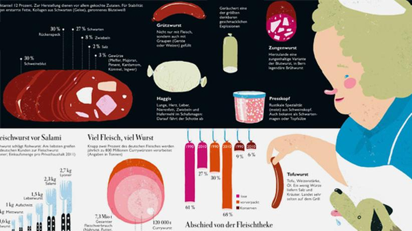 Infografik: Wurst