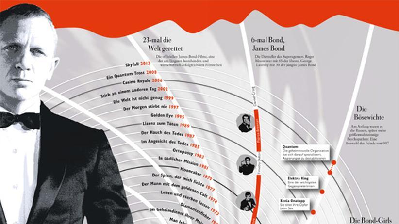 Wissen in Bildern: Das Universum des James Bond
