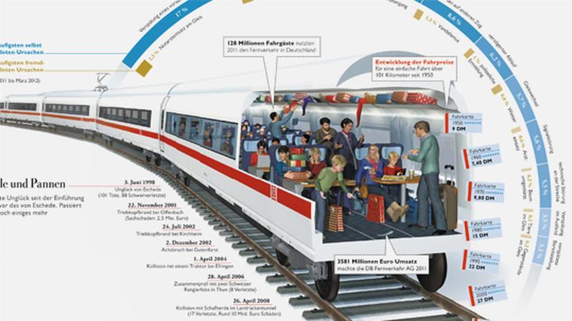 Wissen in Bildern: Es fährt ein Zug...