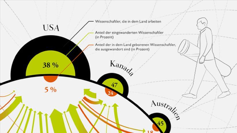 Wissen in Bildern: Forscher auf Achse