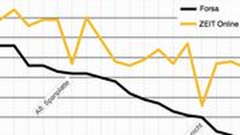 Anteile richtiger Antworten unter repräsentativ ausgesuchten Teilnehmern (Forsa) und ZEIT ONLINE-Lesern. Bitte klicken Sie auf das Bild, um die Grafik anzusehen.