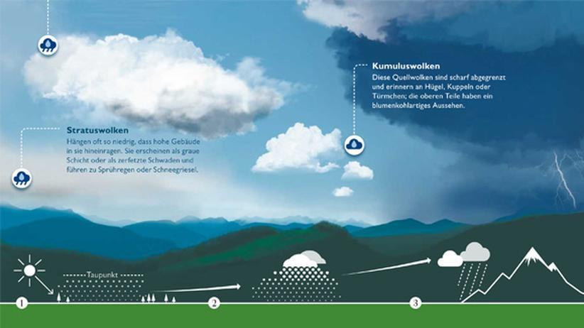 Wissen in Bildern: Am Himmel hoch