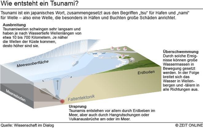 Tsunami 2004 Sri Lanka Karte.Tsunami 2004 Man Hätte Stunden Gehabt Zeit Online