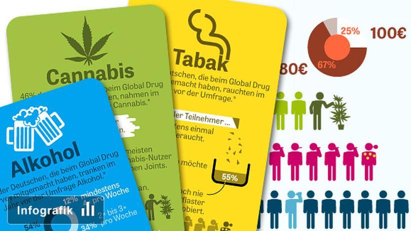 Drogen Droge Drogenkonsum Global Drug Survey