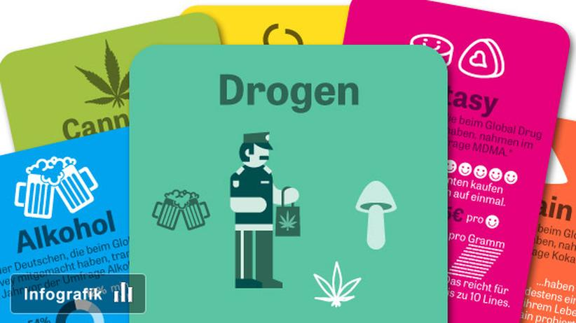 Drogen Droge Drogenkonsum Global Drug Survey
