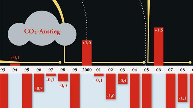 IPCC-Report: Klicken Sie auf das Bild, um zum PDF der Grafik zu gelangen. Gezeigt ist, wie sich der CO2-Ausstoß in Deutschland verändert hat.