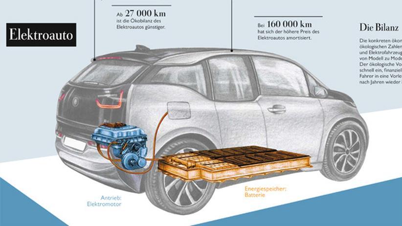 Elektroautos: Die Spannung steigt