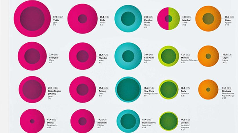 Metropolen: Die urbane Welt