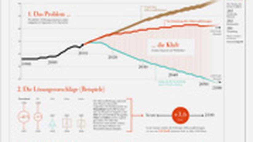 Klimakonferenz: Die Tricks der Klimapolitiker