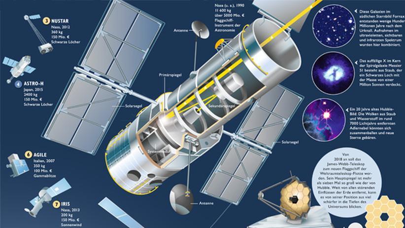 Astronomie: Freie Sicht ins All