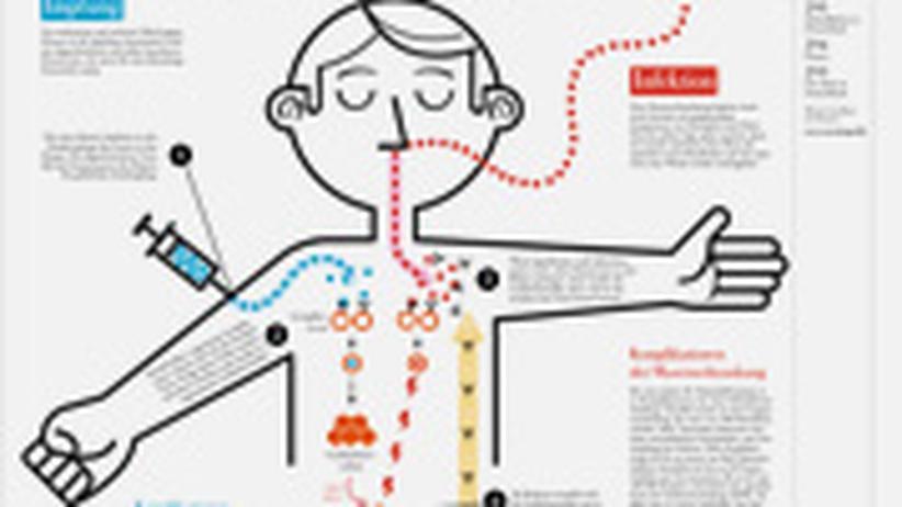Masern: Impfung