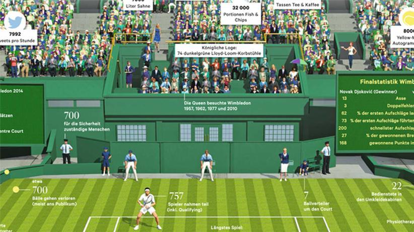Tennis: Der heilige Rasen