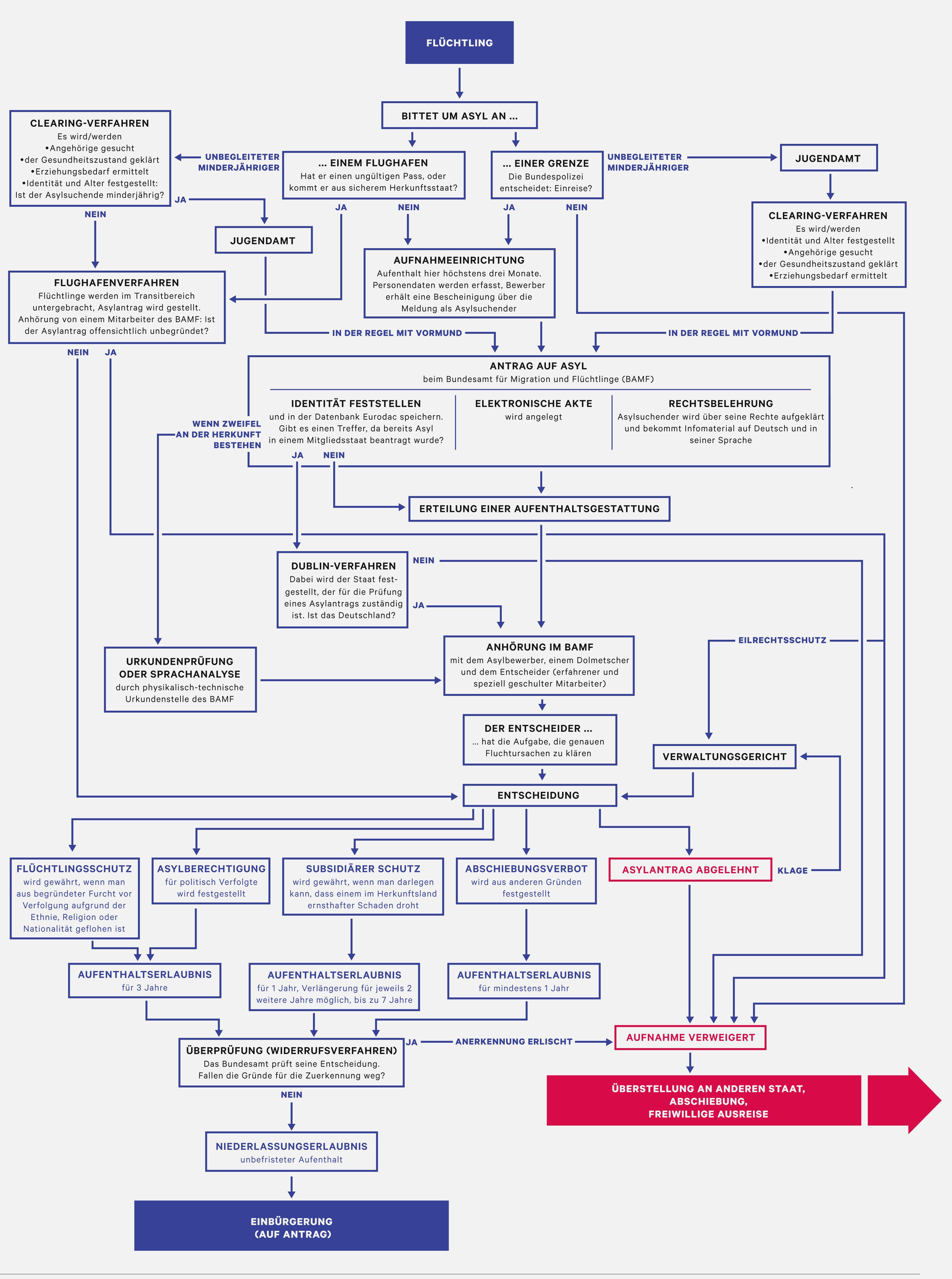 Deutsche Staatsbürgerschaft: Wie man Deutscher wird
