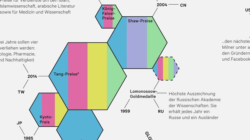 Forschungstrophäen: Alternative Nobelpreise