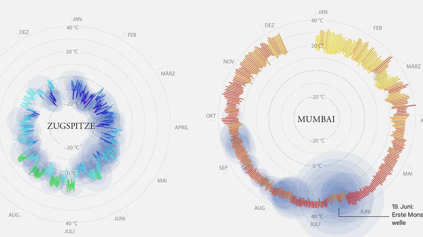 Meteorologie: Und jetzt das Wetter