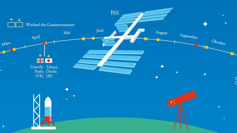 Astronomie: Astro-Kalender 2016