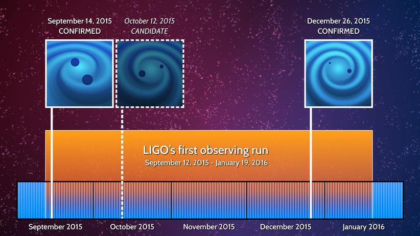 Gravitationswellen Schwarzes Loch Weltraum Physik Einstein LIGO